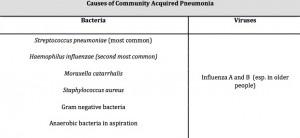 Causes of CAP